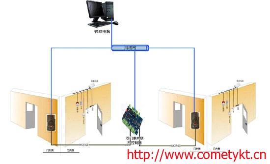 门禁控制器-科密双门单向指纹门禁系统方案