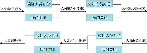 科密银行门禁管理系统