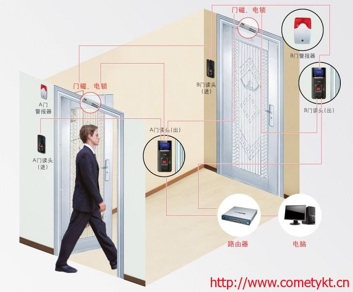 门禁系统的联网示意图 二道门双门互锁系统安装图 mf-10读头安装于
